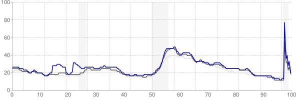 Gadsden, Alabama monthly unemployment rate chart